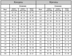 Таблица замен вентиляторов