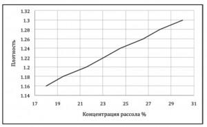 UNITOR-212